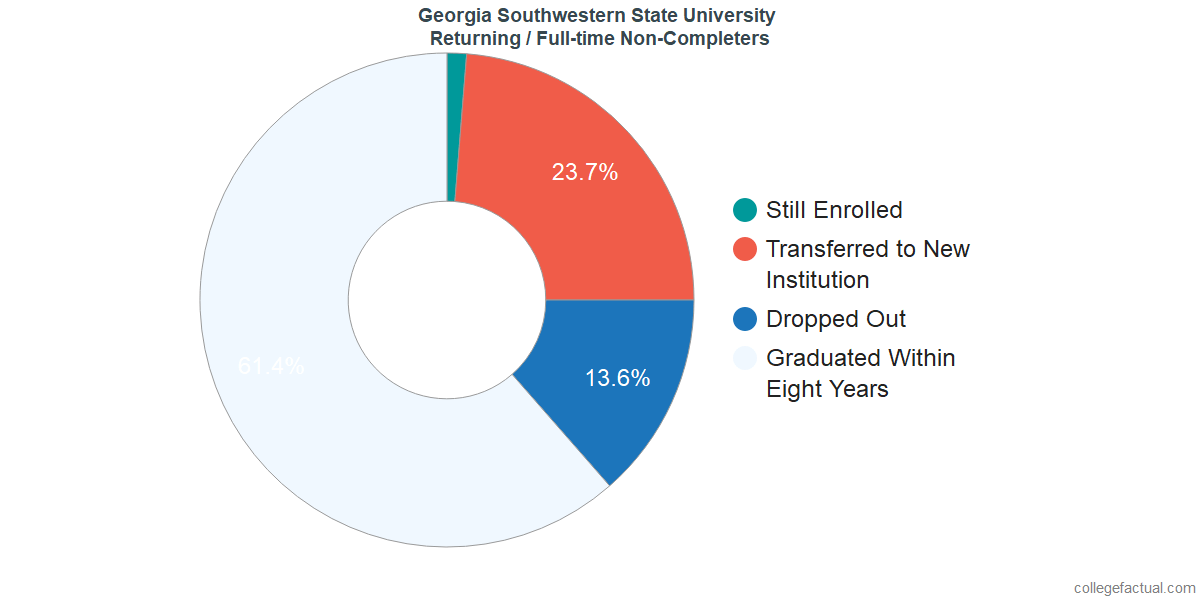 Non-completion rates for returning / full-time students at Georgia Southwestern State University