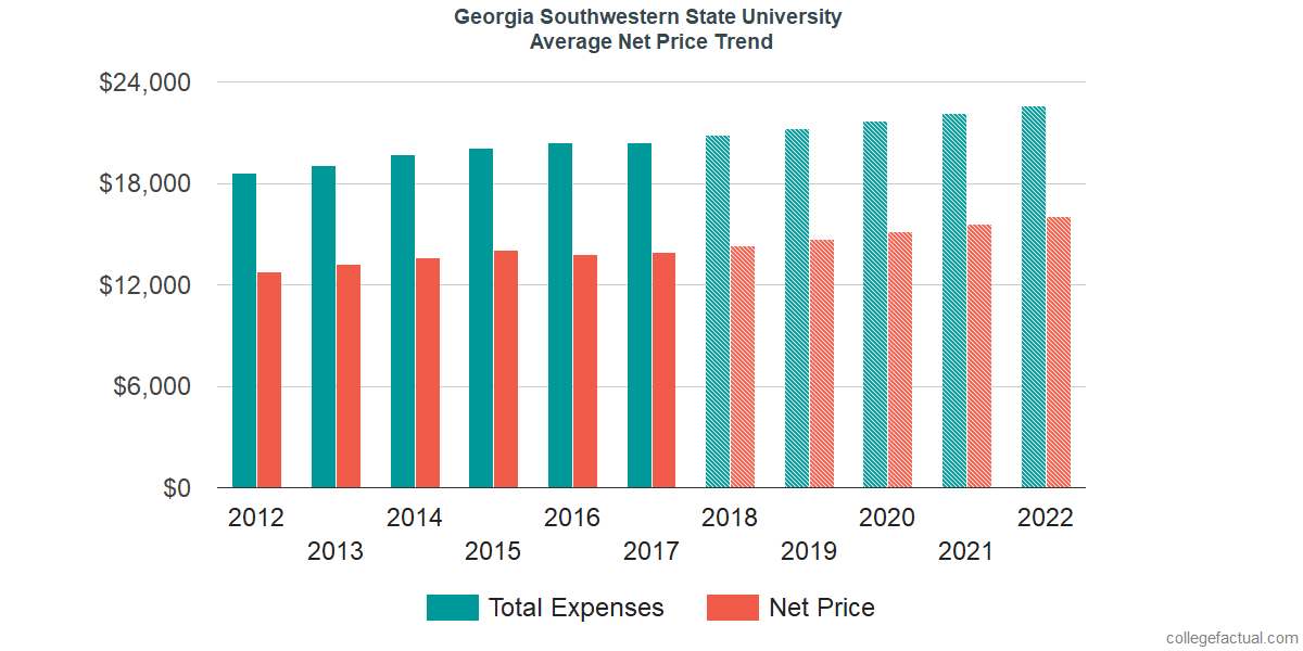 Net Price Trends at Georgia Southwestern State University