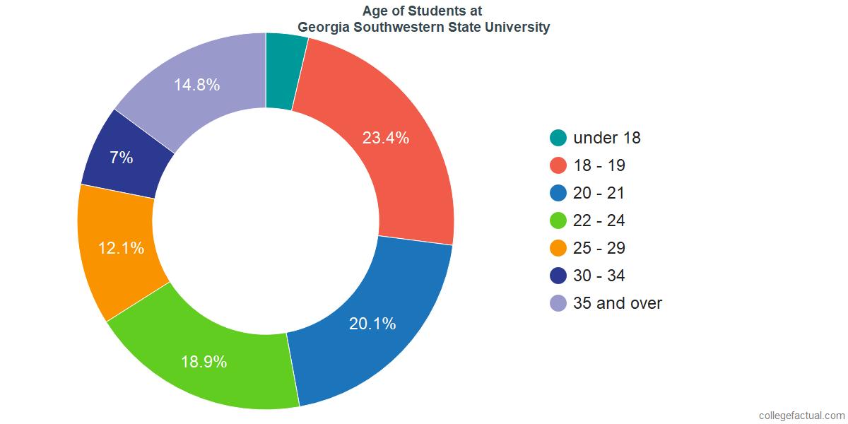 Age of Undergraduates at Georgia Southwestern State University