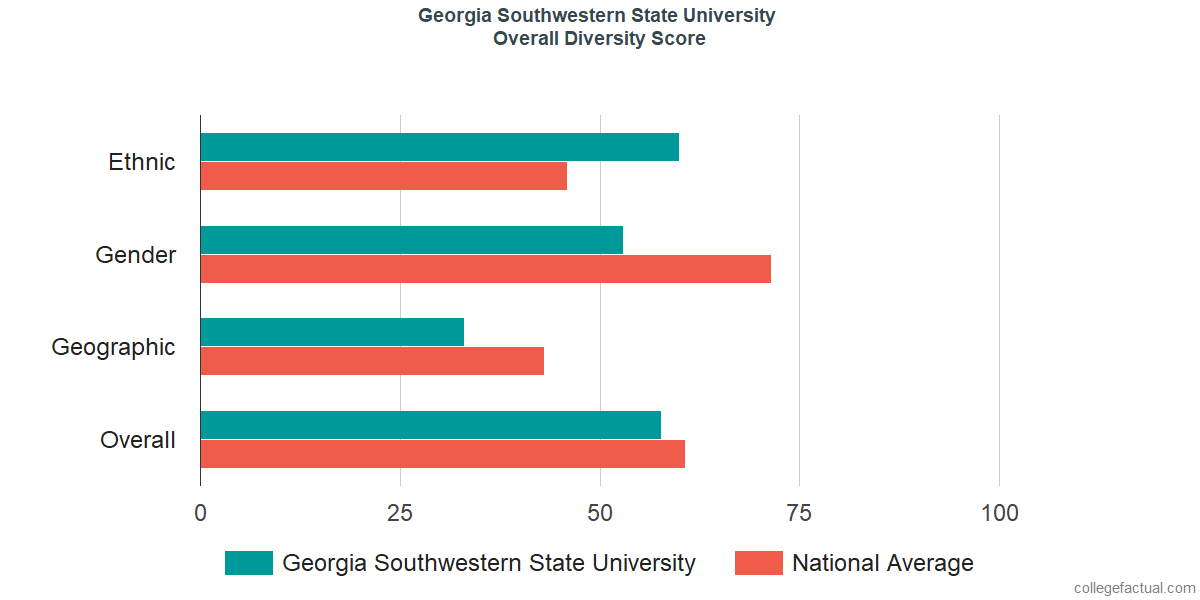 Overall Diversity at Georgia Southwestern State University
