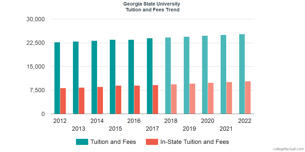 Tuition and Fees Trends at Georgia State University