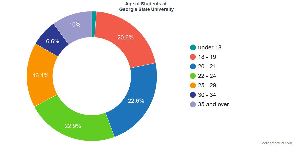 Age of Undergraduates at Georgia State University