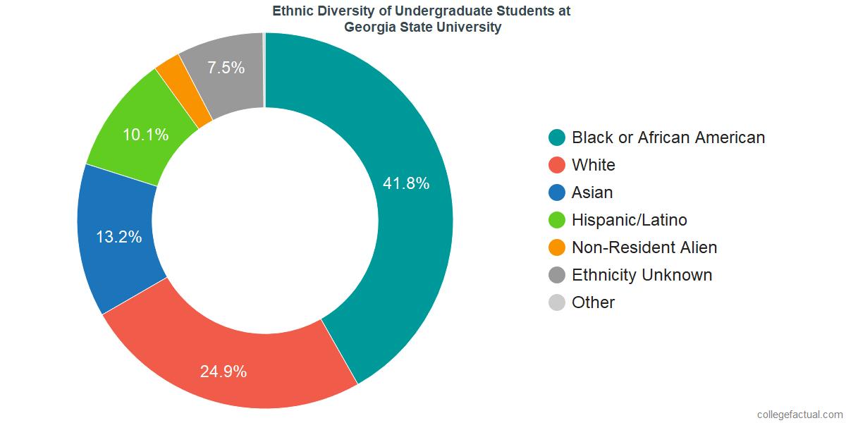 Ethnic Diversity of Undergraduates at Georgia State University