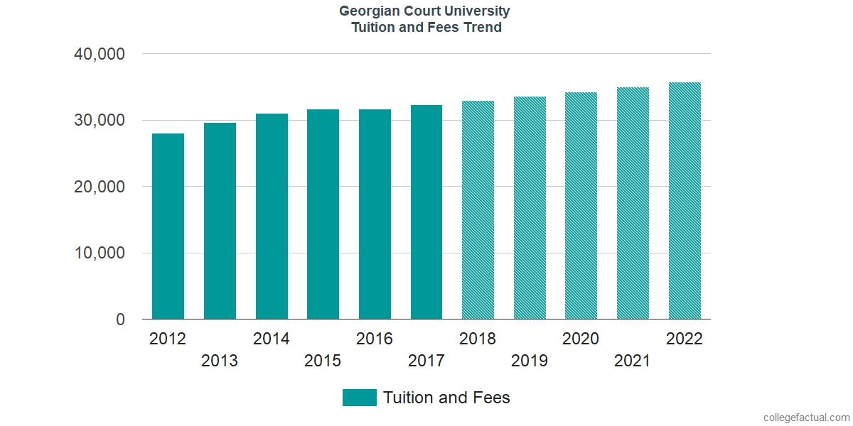 Tuition and Fees Trends at Georgian Court University