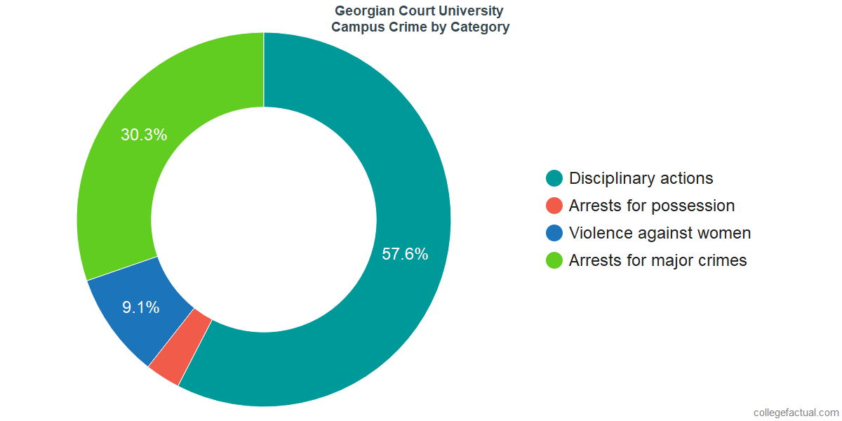 On-Campus Crime and Safety Incidents at Georgian Court University by Category