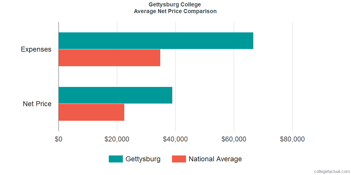 Net Price Comparisons at Gettysburg College