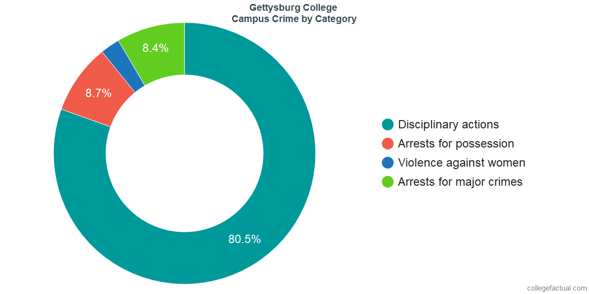 On-Campus Crime and Safety Incidents at Gettysburg College by Category