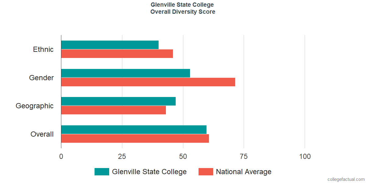 Overall Diversity at Glenville State College