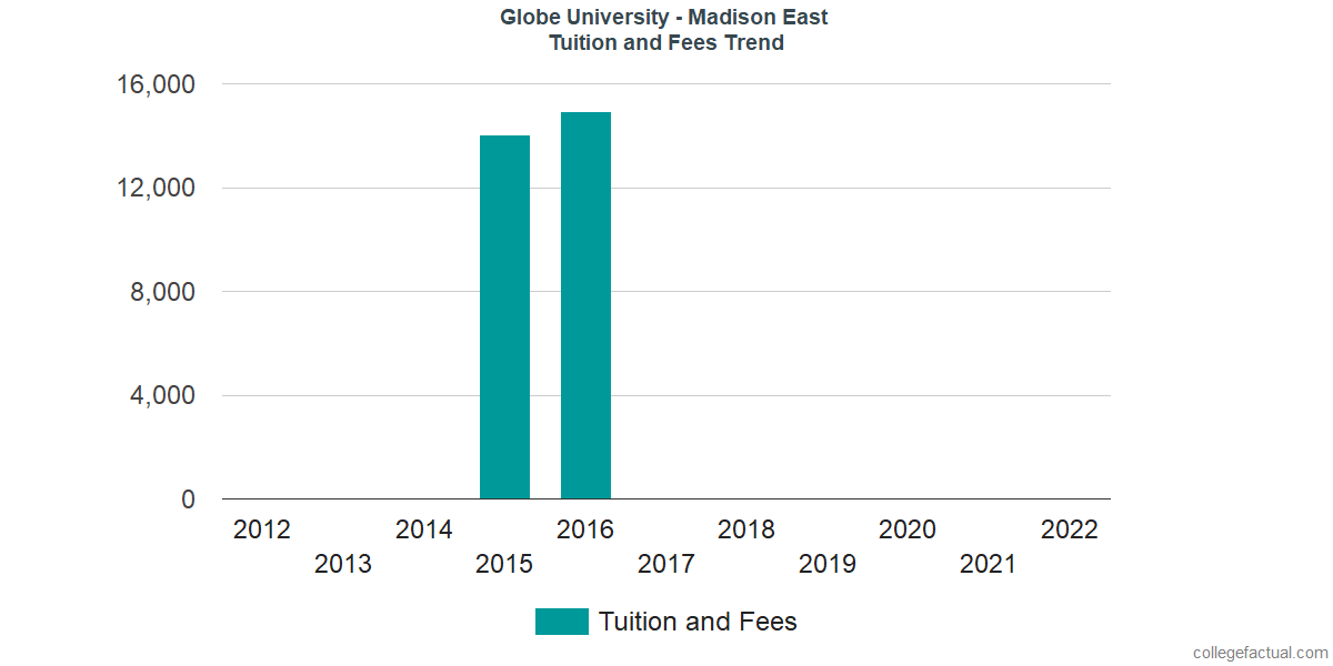 Tuition and Fees Trends at Globe University - Madison East