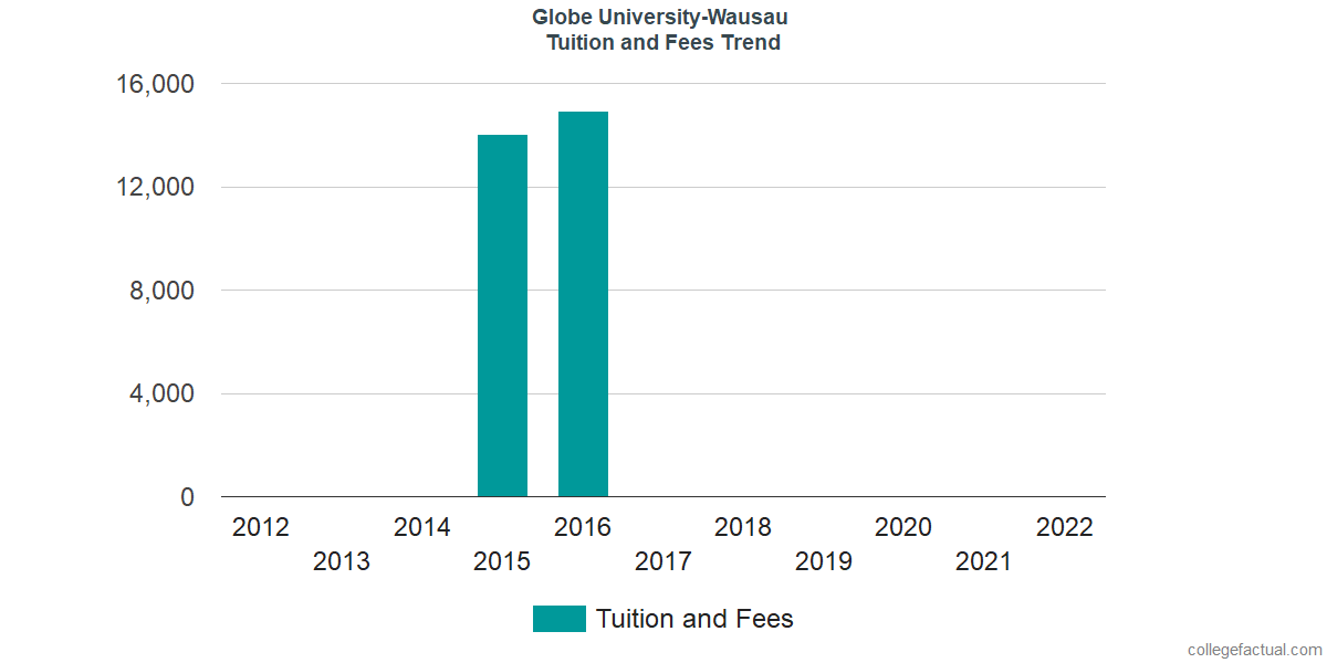 Tuition and Fees Trends at Globe University-Wausau
