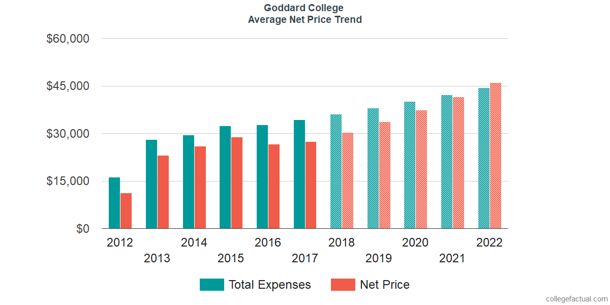 Net Price Trends at Goddard College