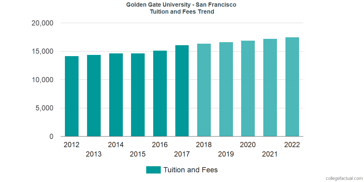 Tuition and Fees Trends at Golden Gate University - San Francisco