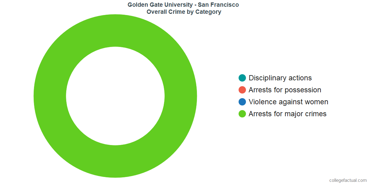 Overall Crime and Safety Incidents at Golden Gate University - San Francisco by Category