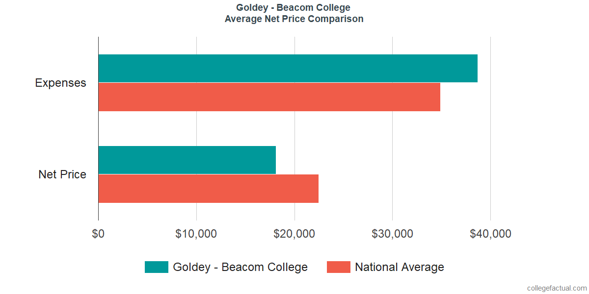 Net Price Comparisons at Goldey - Beacom College
