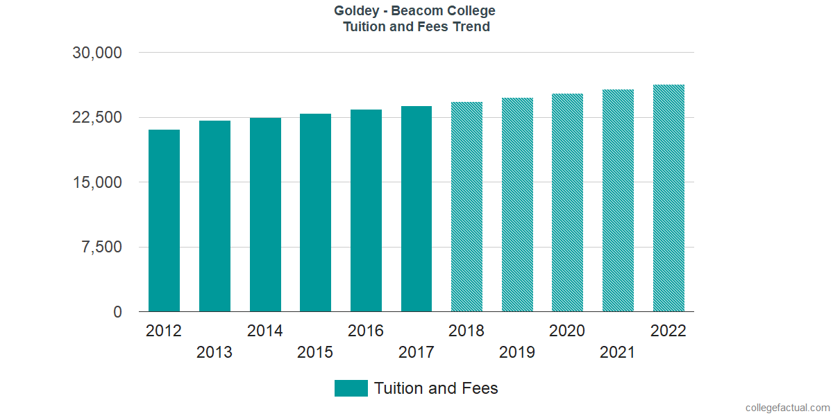 Tuition and Fees Trends at Goldey - Beacom College
