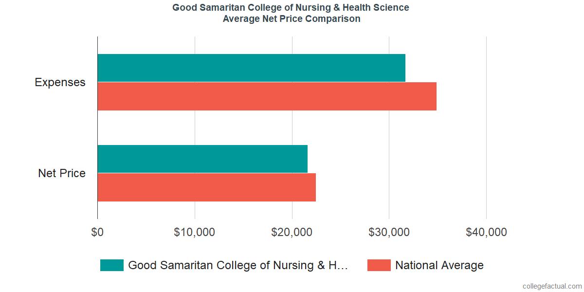 Net Price Comparisons at Good Samaritan College of Nursing & Health Science