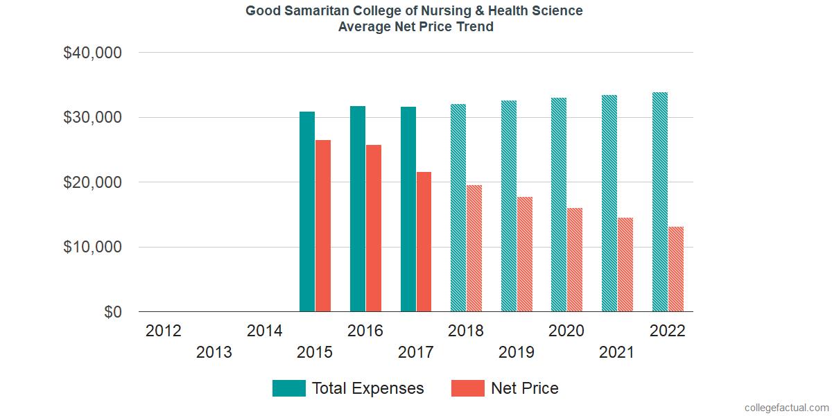 Net Price Trends at Good Samaritan College of Nursing & Health Science