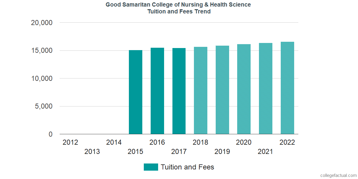 Tuition and Fees Trends at Good Samaritan College of Nursing & Health Science