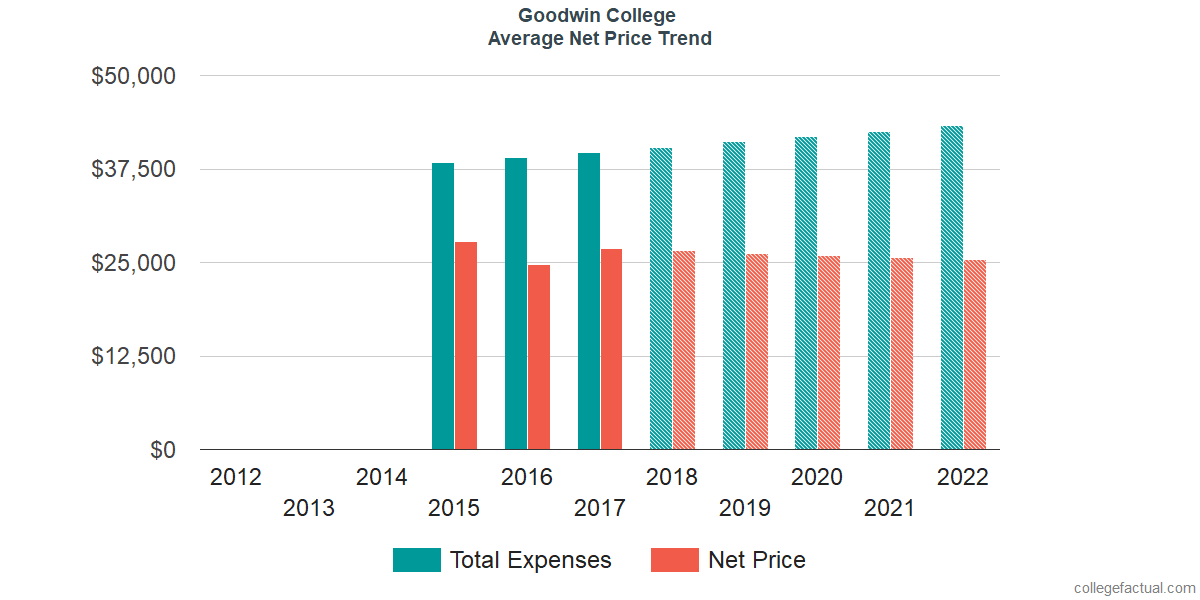 Net Price Trends at Goodwin College
