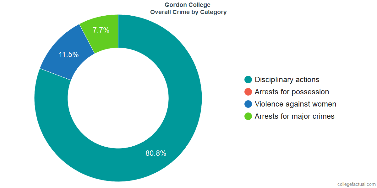 Overall Crime and Safety Incidents at Gordon College by Category