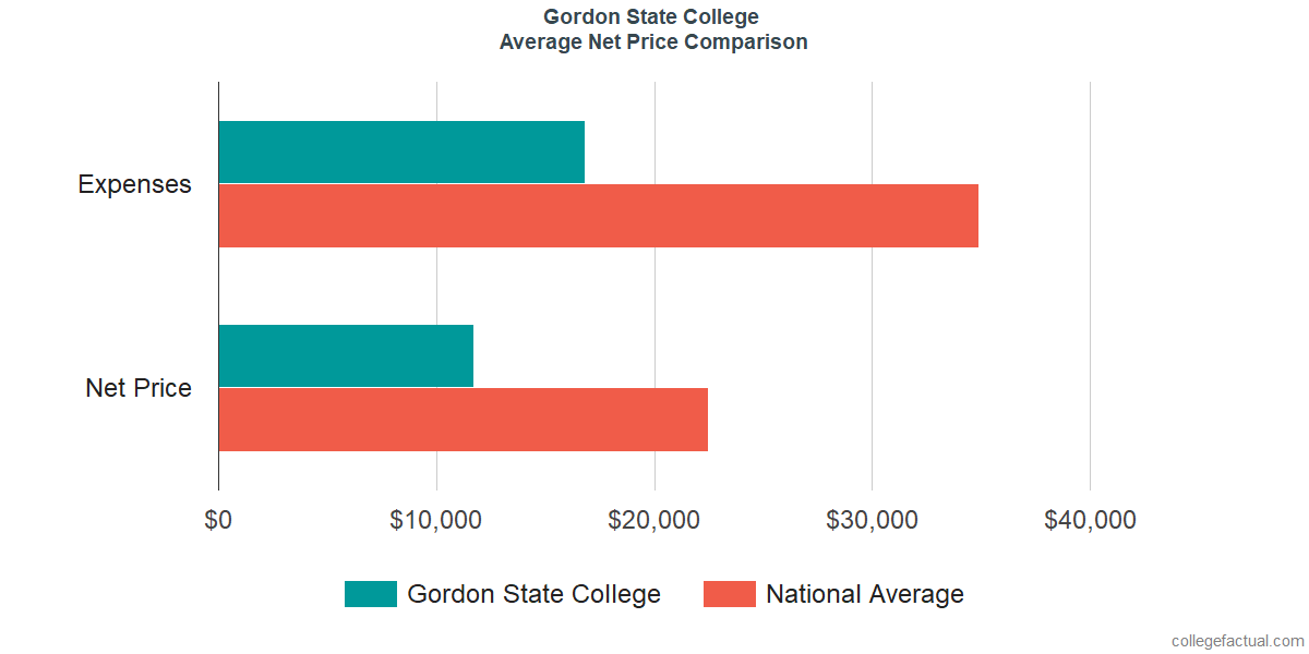 Net Price Comparisons at Gordon State College