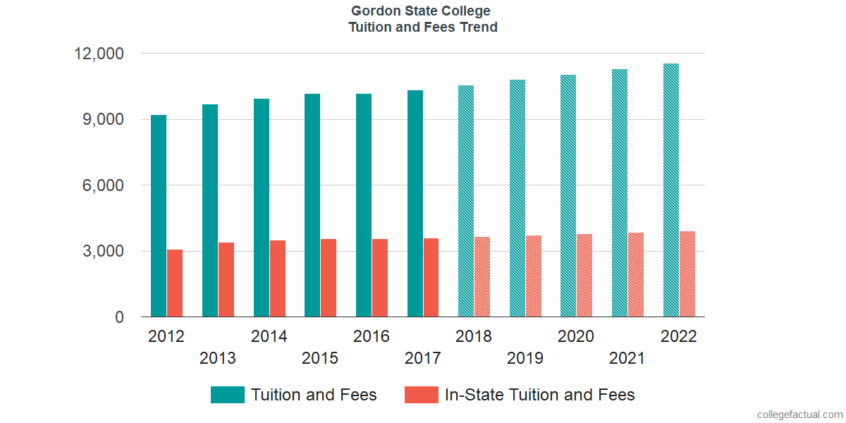 Tuition and Fees Trends at Gordon State College