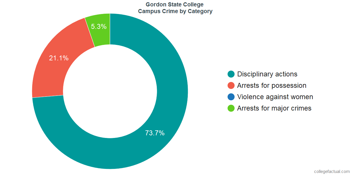 On-Campus Crime and Safety Incidents at Gordon State College by Category