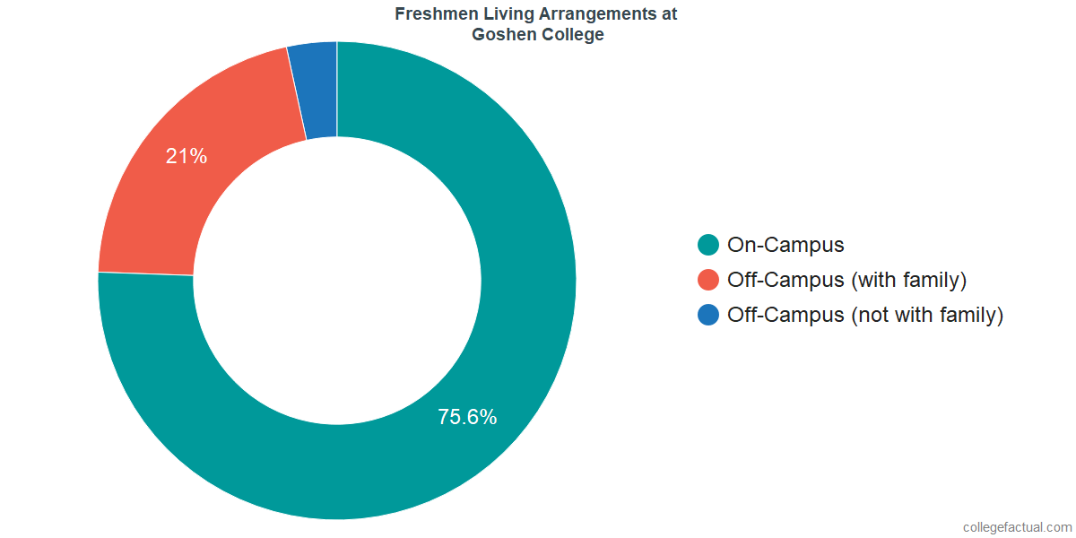 Freshmen Living Arrangements at Goshen College