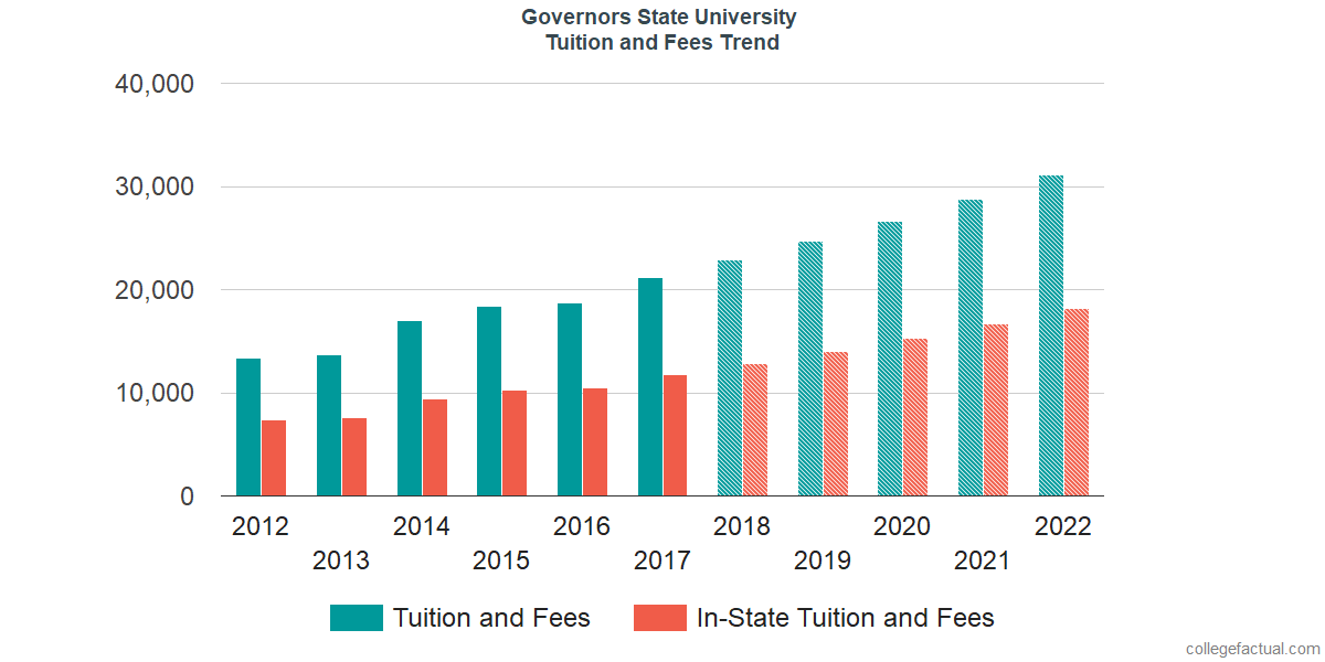Tuition and Fees Trends at Governors State University