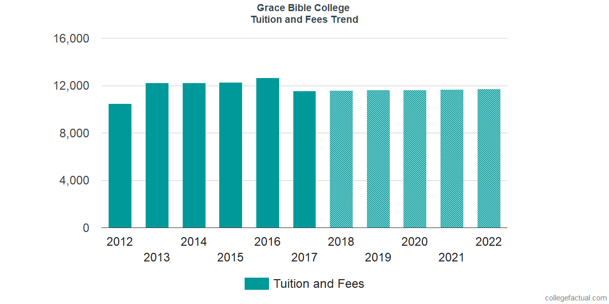 Tuition and Fees Trends at Grace Bible College