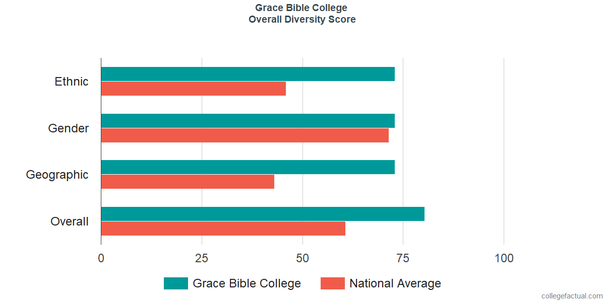Overall Diversity at Grace Bible College