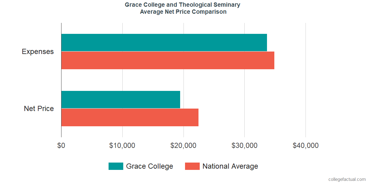 Net Price Comparisons at Grace College and Theological Seminary