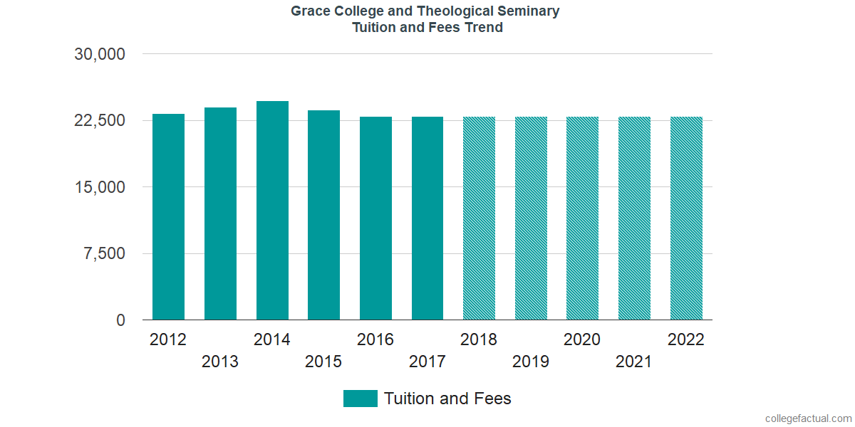 Tuition and Fees Trends at Grace College and Theological Seminary