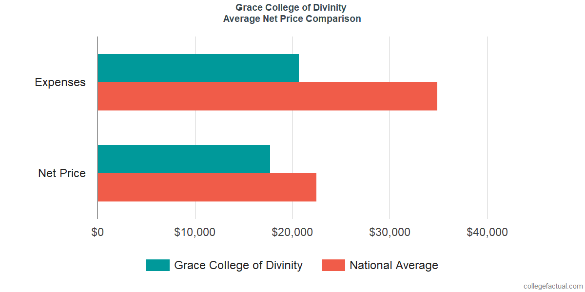Net Price Comparisons at Grace College of Divinity
