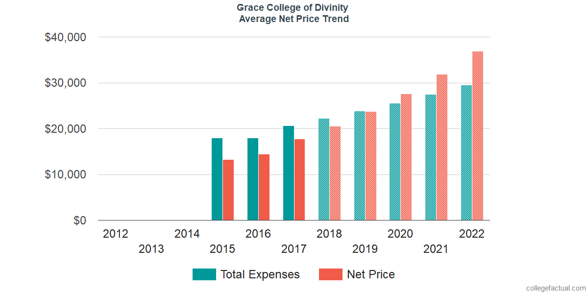 Average Net Price at Grace College of Divinity