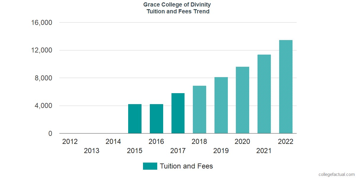 Tuition and Fees Trends at Grace College of Divinity