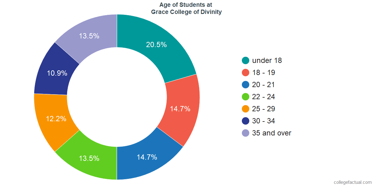 Age of Undergraduates at Grace College of Divinity