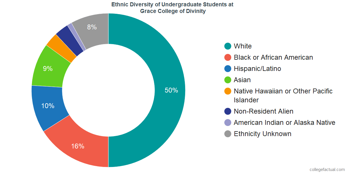 Ethnic Diversity of Undergraduates at Grace College of Divinity