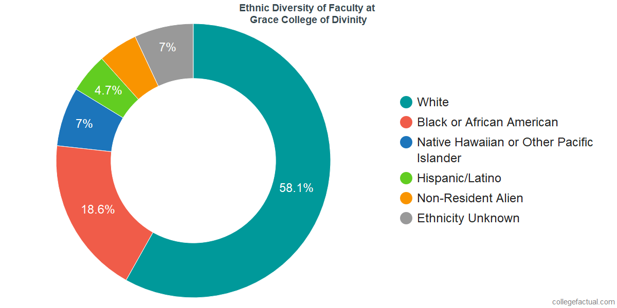 Ethnic Diversity of Faculty at Grace College of Divinity