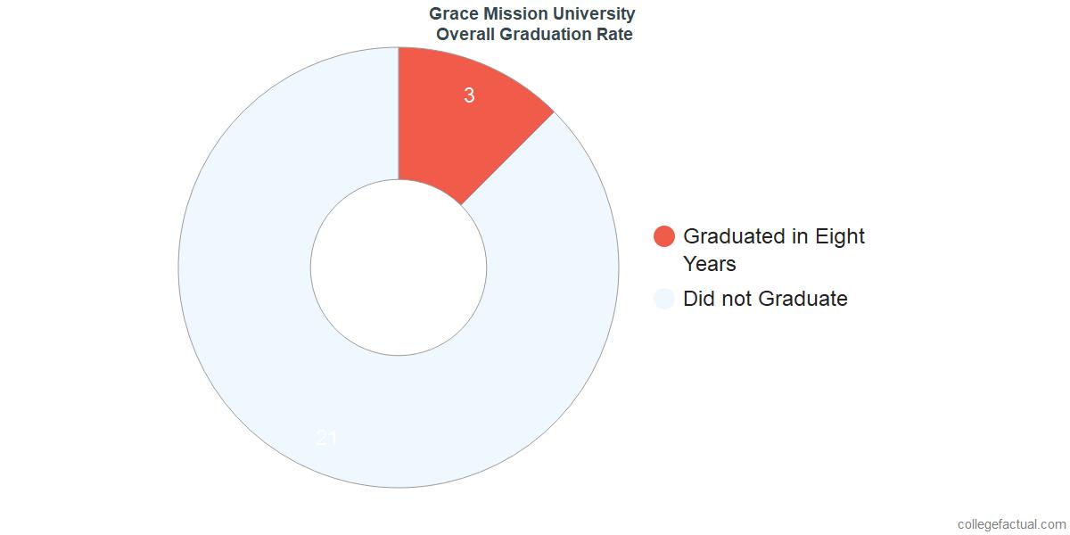 Grace Mission UniversityUndergraduate Graduation Rate