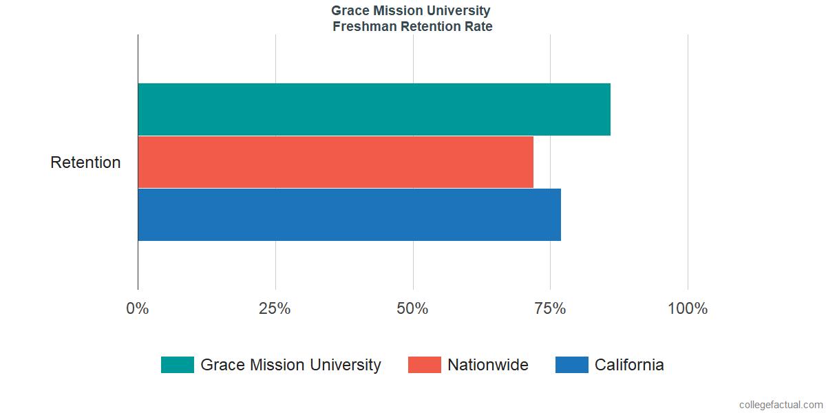 Grace Mission UniversityFreshman Retention Rate
