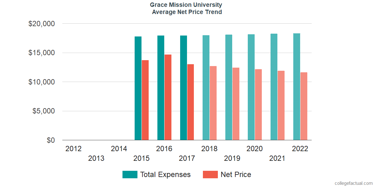Net Price Trends at Grace Mission University