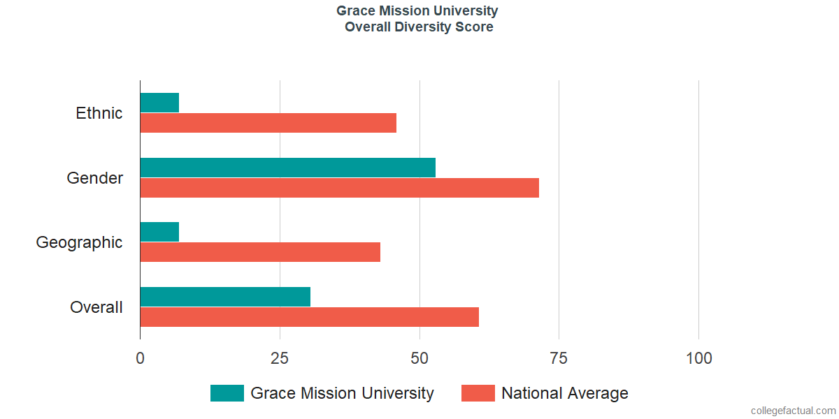 Overall Diversity at Grace Mission University