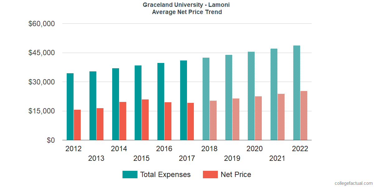 Net Price Trends at Graceland University - Lamoni