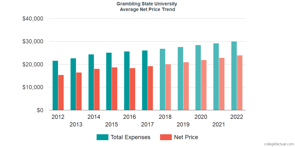 Net Price Trends at Grambling State University