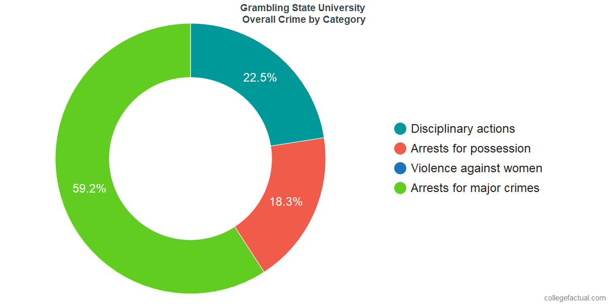 Overall Crime and Safety Incidents at Grambling State University by Category