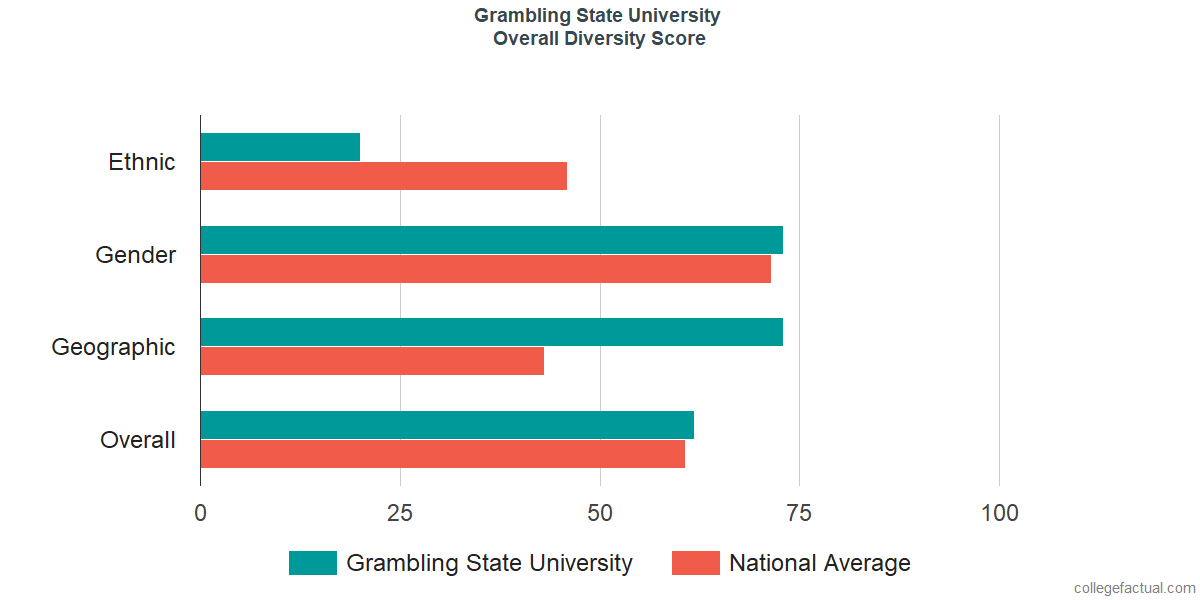Overall Diversity at Grambling State University