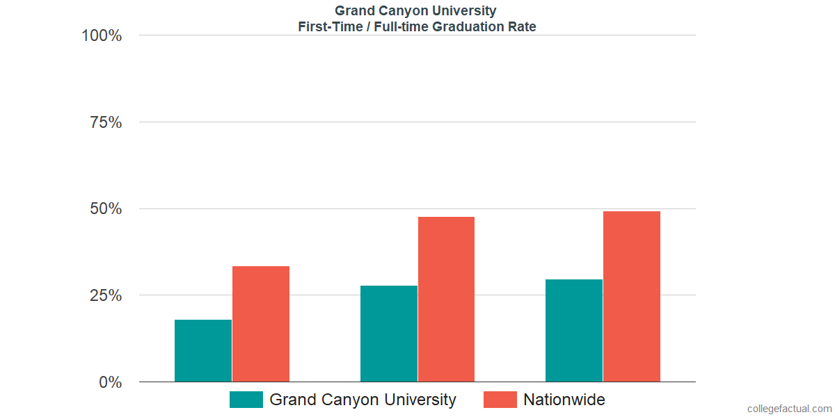 Graduation rates for first-time / full-time students at Grand Canyon University