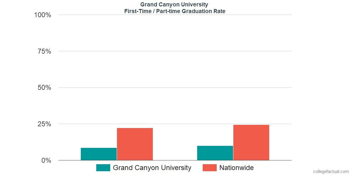 Graduation rates for first-time / part-time students at Grand Canyon University