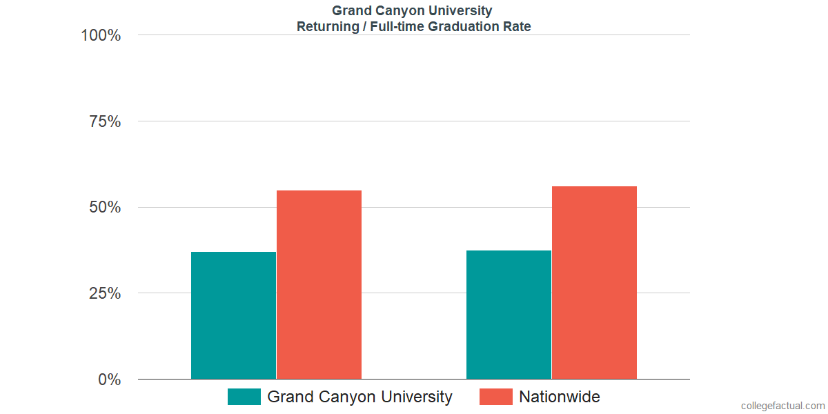 Graduation rates for returning / full-time students at Grand Canyon University